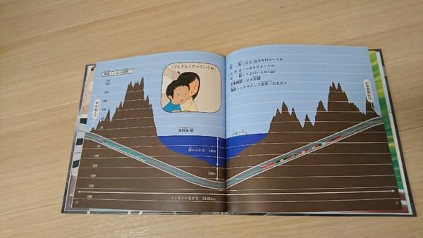 青函トンネル 説明